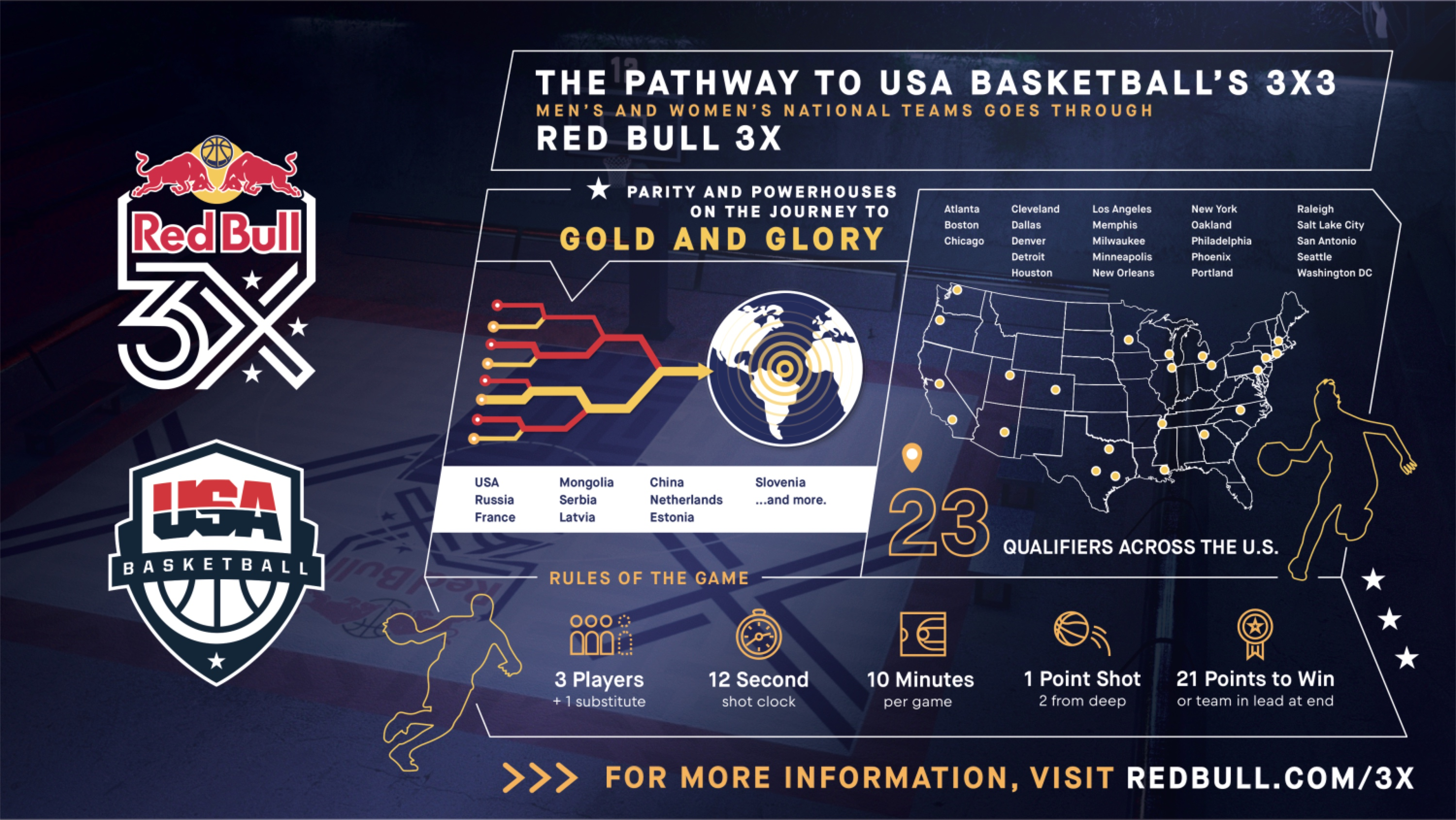 ac26da154720 USA Basketball and Red Bull Form Groundbreaking Partnership to Grow 3X3  Basketball